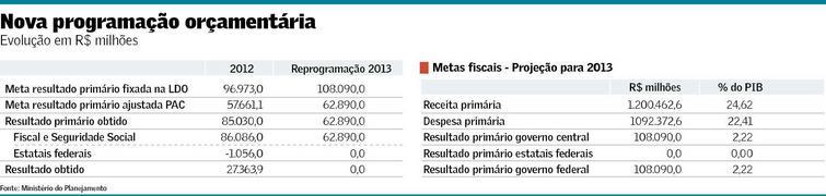 Governo prevê perda de R$ 53 bi de receita com desonerações e retomada mais lenta