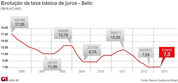 Alta da taxa de juros em abril já atinge o bolso dos brasileiros