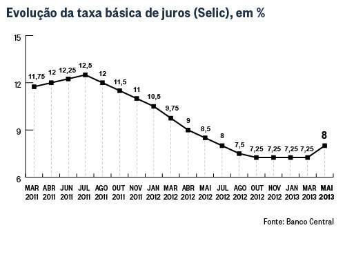 Copom aumenta juros da taxa básica