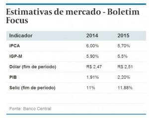 Mercado eleva projeção para a SELIC em 2015