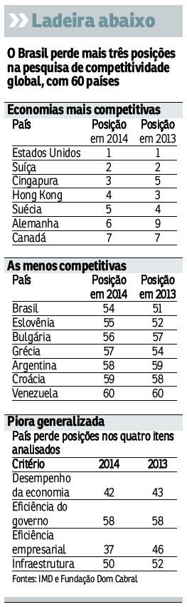 Em 4 anos, Brasil cai 16 posições em ranking de competitividade mundial
