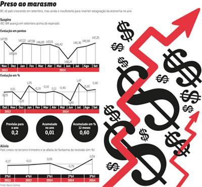 Brasil sai do quadro de recessão, mas dados não empolgam analistas