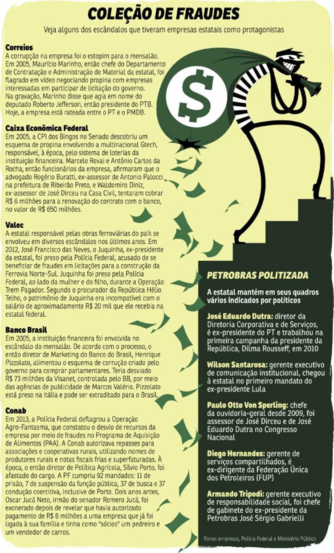 Planalto tenta reduzir derrotas no Congresso usando estatais