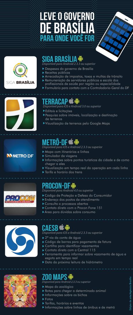 Uso de aplicativos aproxima brasilienses de serviços públicos