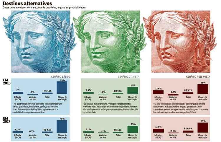Evolução do quadro ruim da economia dependerá das decisões do governo