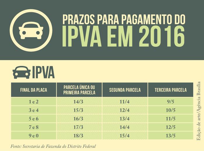 Última parcela do IPVA vence de 9 a 13 de maio